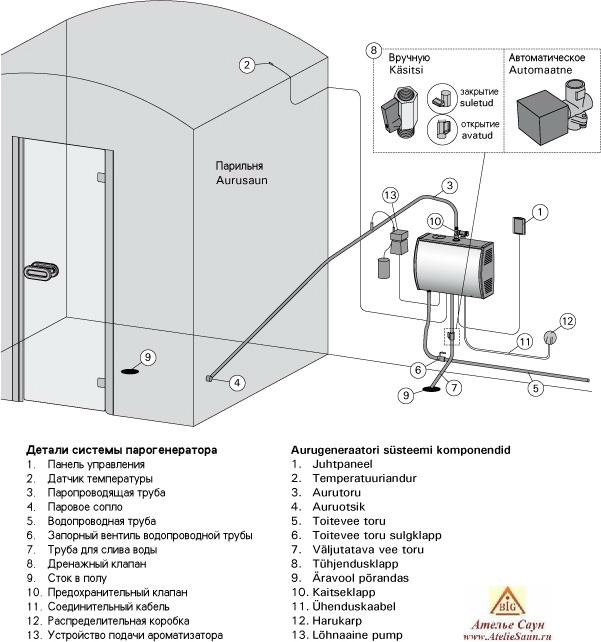 Инструкции парогенератора