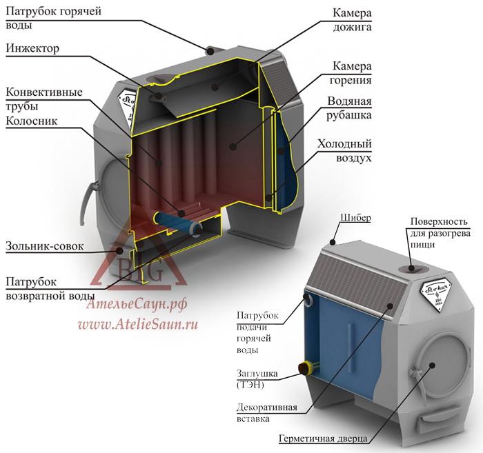 Отопительная печь Ермак Термо 250 АКВА