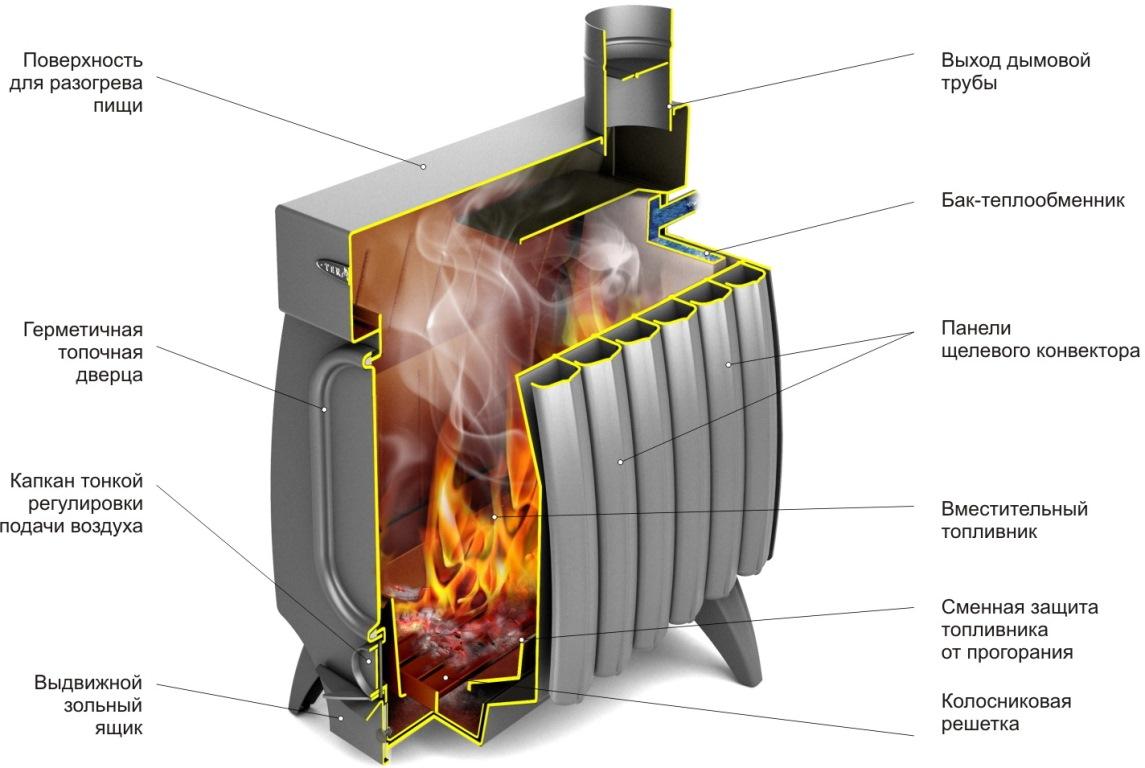 Печь отопительно-варочная ОГОНЬ-БАТАРЕЯ 5 ЛАЙТ (антрацит, бак-теплообменник)