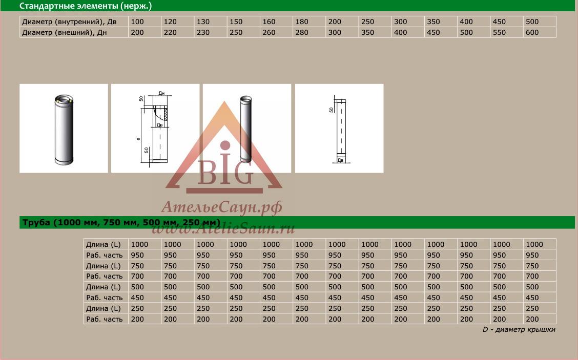 Труба сэндвич D115/215 мм L = 0,5 м (нерж. 0,5/0,8 мм AISI 304 внутри)