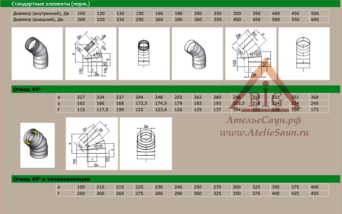 Отвод голый D115 мм угол 45 (нерж. 0,8 мм AISI 304)