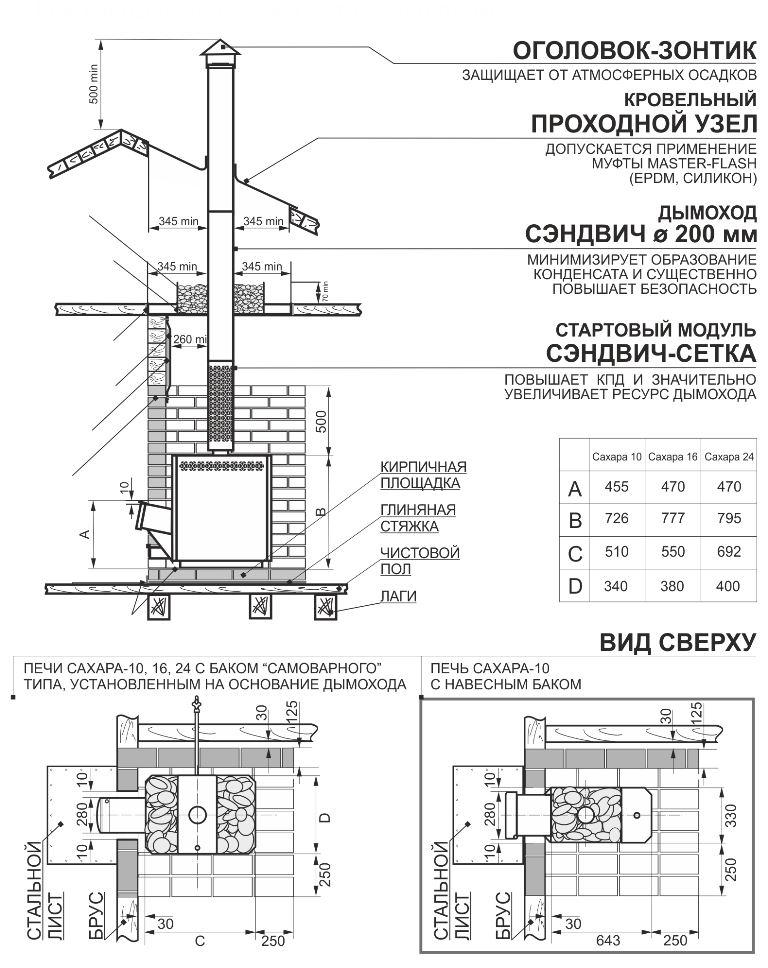 Печь Теплодар Сахара 16 ЛНЗП Профи