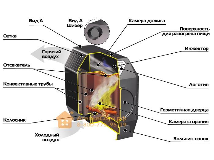 Отопительная печь Ермак Термо 100 Стекло