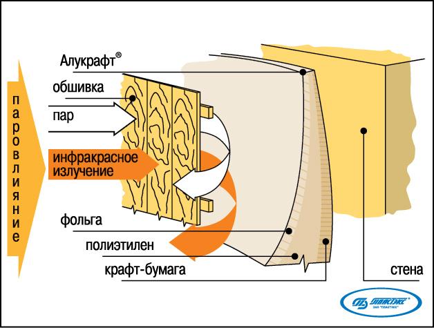 Фольга для бани алюминиевая Алукрафт 1200 (рулон 30 м.кв., 1,2 м х 25 м, от +100 С)