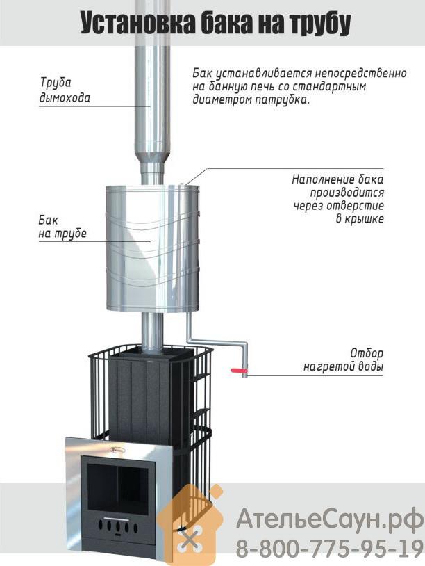 Дымоход для бани 130 установка дымохода твердотопливного котла видео